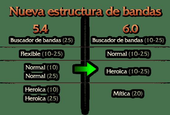 Estructura de las Bandas para WoD